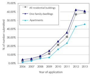 Figure 1: Evolution of pressurisation test numbers for new buildings in the Flemish Region of Belgium