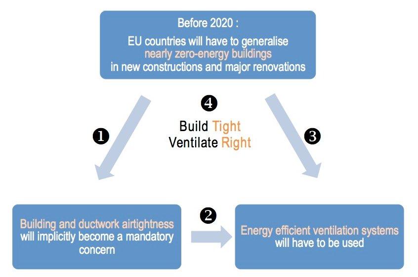 Build Tight Ventilate Right