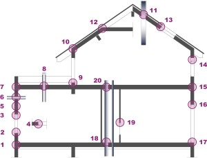 Figure 1: Vertical section of a typical building with identification of potential leakage junctions (Source: CEREMA - Pôle QERA)