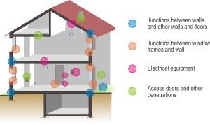 Figure 2: Common leakage sites classified in 4 categories (Source: CEREMA - Pôle QERA)